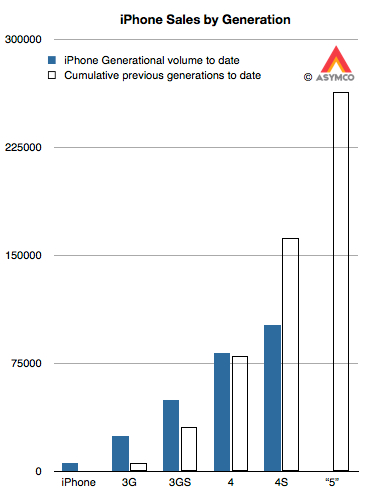 iPhone 5 sales estimates
