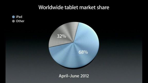ipad 68 market share