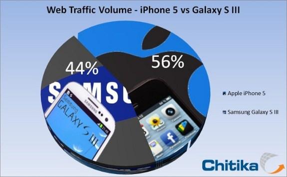 iPhone 5 vs Samsung Galaxy S III web traffic
