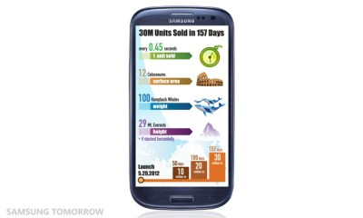 The-Samsung-GALAXY-S-III-achieves-30-million_2
