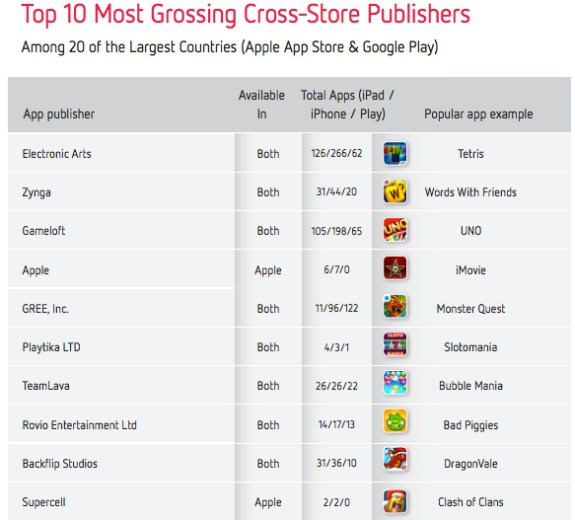 Top Grossing Cross Platform Apps