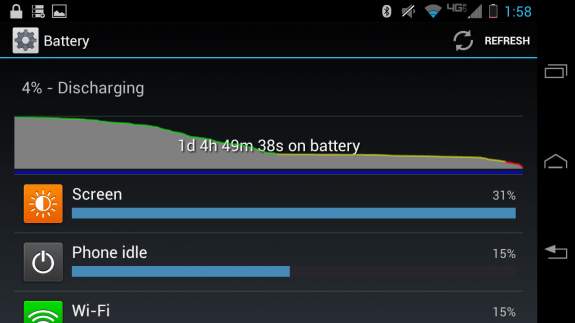 The Droid RAZR MAXX HD features superior battery life.