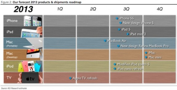 An iPad 5 release timeline from KGI Securities.