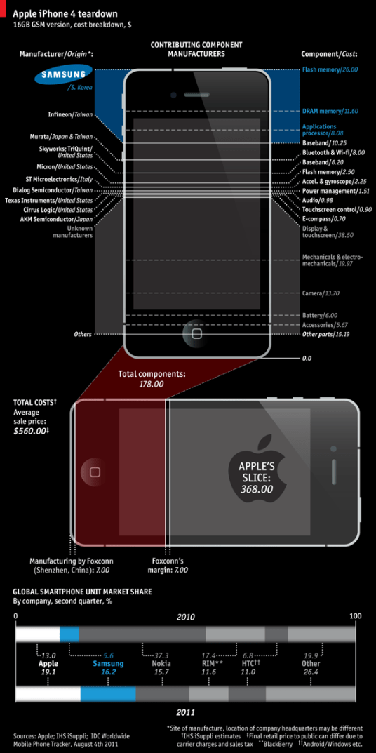 iPhone infographic Samsung v Apple