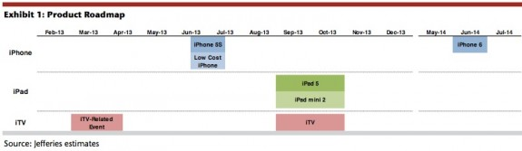 The iPhone 6 is likely coming in 2014.