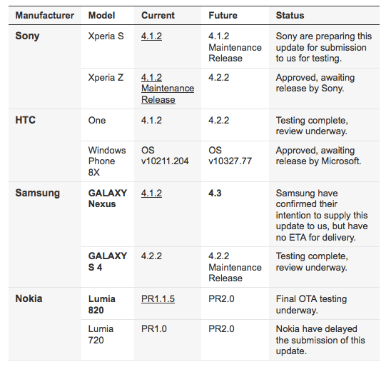The Samsung Galaxy Nexus won't get Android 4.2 on Vodafone Australia.