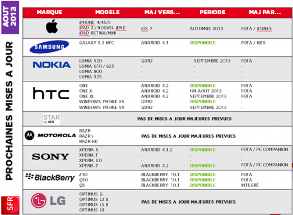 SFR thinks it will roll out the HTC One X Android 4.2 update in late August.