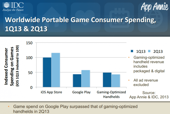 gaming report from IDC