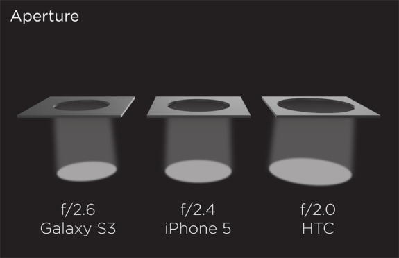 The iPhone 5S camera could feature a larger aperture.
