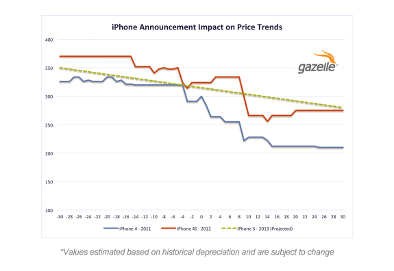 iPhone trade-in prices decline as we approach the iPhone announcement date.