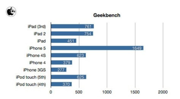 iPod touch 5th generation benchmarks.