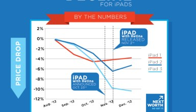 The iPad mini 2 and iPad 5 release is pushing iPad trade ins up, as prices are expected to decline.