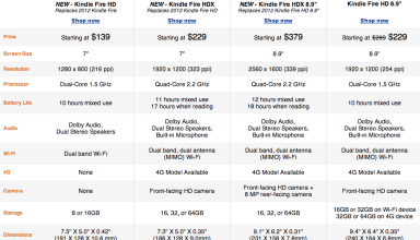 Be sure to compare the differences between Kindle Fire models before making a Black Friday buy.