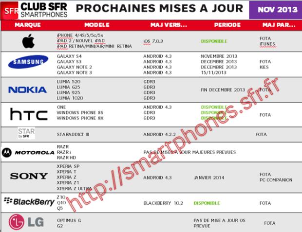 SFR-upgrades-smartphones