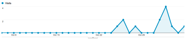 iOS 7.0.4 sightings have picked up recently.