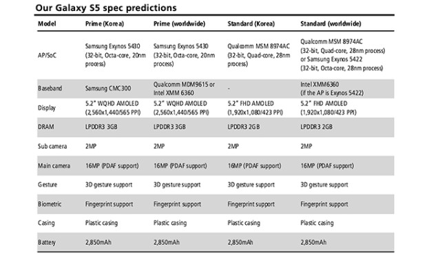 The rumored Samsung Galaxy S5 specs arrive from a well-known analyst.