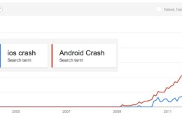 During the last year searches for iOS crash nearly caught up to those for Android crash.