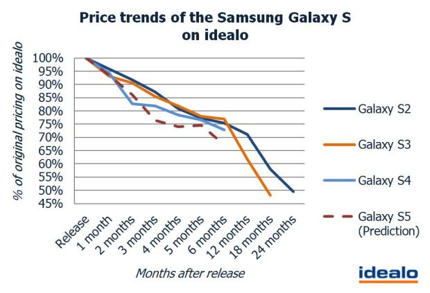 The Galaxy S5 SIM Free price (off contract) could drop 24% in three months.