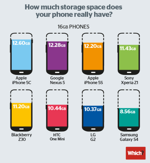 The Galaxy S5 offers much less available storage compared to other top phones.