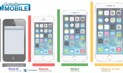 This iPhone 6 vs iPhone 5s vs iPhone 4s size comparison shows how the devices might stack up.
