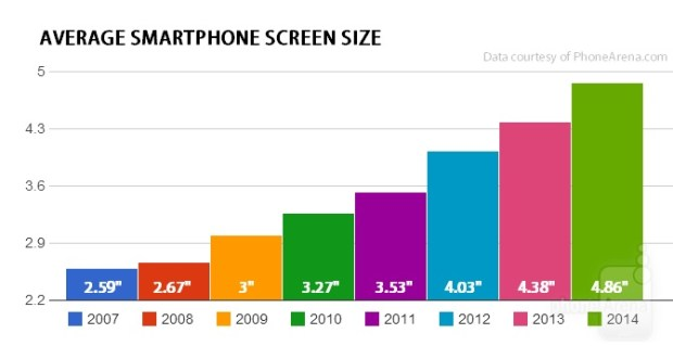 Smartphone screen sizes are trending upward over the last few years.