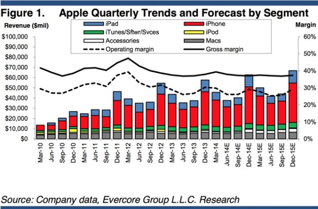 The iPhone 6 could lead to massive sales, and push AAPL stock up.