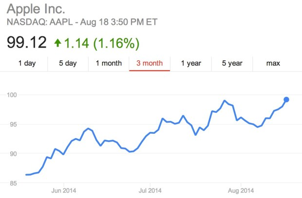 AAPL stock nears an all time high as iPhone 6 release date chatter escalates.
