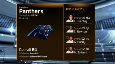 Madden 15 Team Ratings -panthers