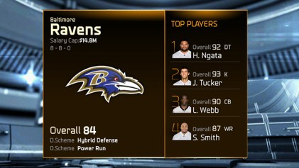 Madden 15 Team Ratings -ravens