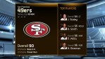madden 15 ratings-49ers