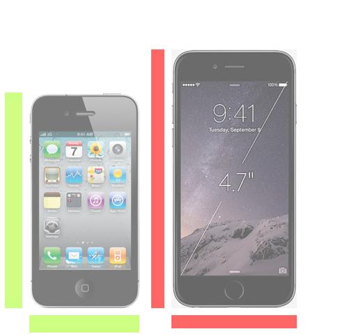 iPhone 4s vs. iPhone 6.