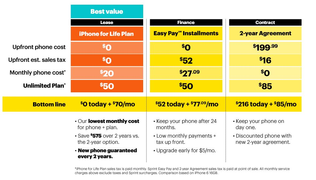 IPhone For Life Has Elements Of All These Purchase Methods In It Sprint Users Who A Device Using Arent Forced To Pay Down