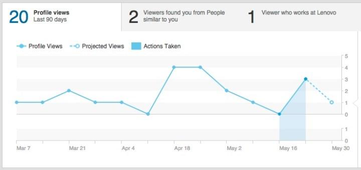 linkedin-profile-views