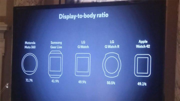 Apple Watch vs Moto 360 2015: Display