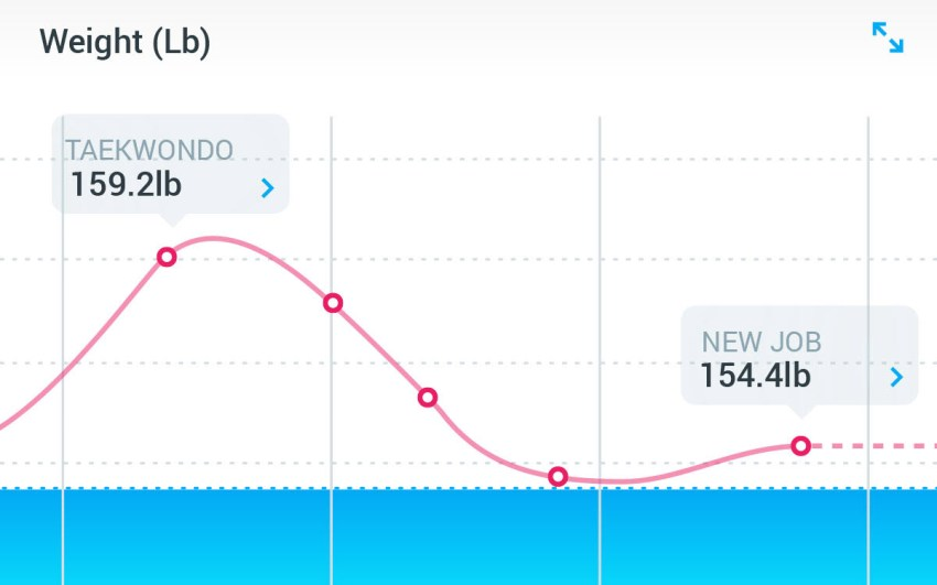 withings scale app weight tracking graph