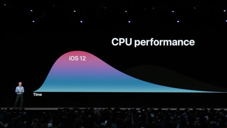 Better iPhone Performance