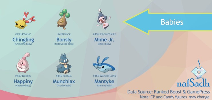 Pokémon GO Gen 4 Evolutions: What Candy to Save Right Now
