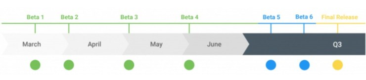 Expect a Long Beta Program with Six Releases