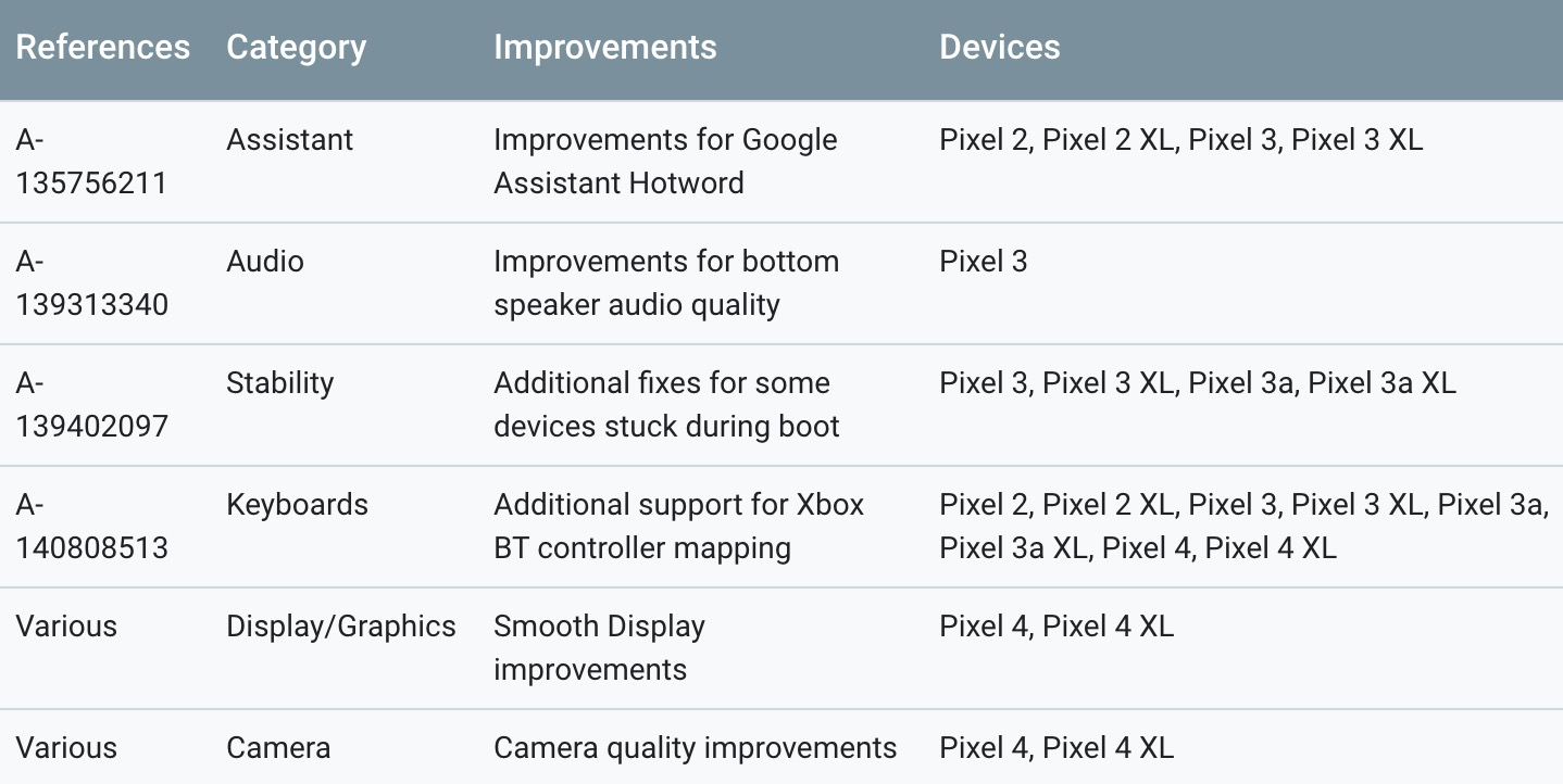 Google rolls out fix for the Pixel 4's 90Hz display woes