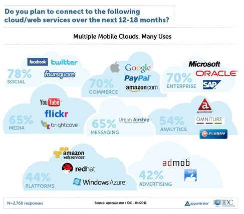 Apps and the Cloud