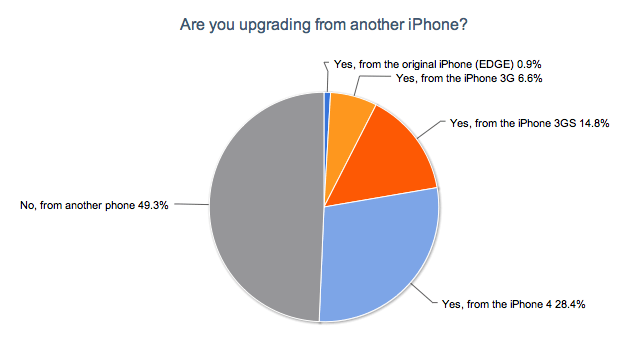 Are You Upgrading From Another iPhone?