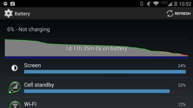Droid Turbo battery life is impressive.