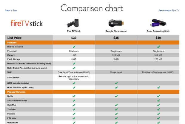 Fire TV Stick vs Roku Streaming Stick comparison chart