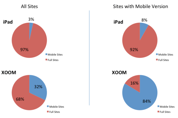 Mobile websites ipad vs Android