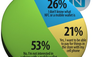 NFC and Mobile Wallet Survey