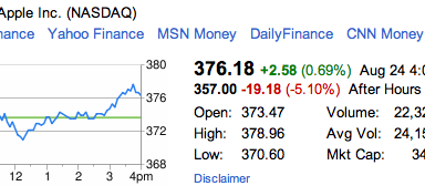 Apple Stock Steve Jobs Resigns