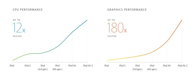 Apple A8X processor speed boosts on iPad Air 2