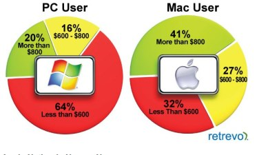 Step Aside Apple Fans, Apple Needs to Sell Tablets to the PC Crowd | Retrevo