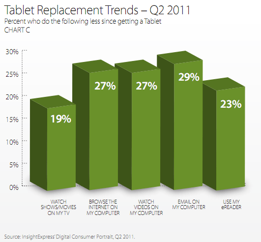 Tablet Replacement Trend Chart
