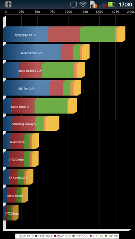Droid 3 Benchmarks